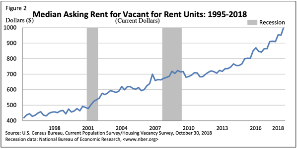 Median Rent Prices