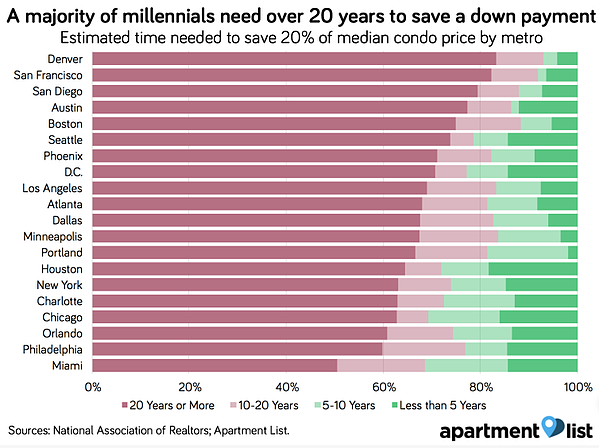 Millennial Down Payment Timeline