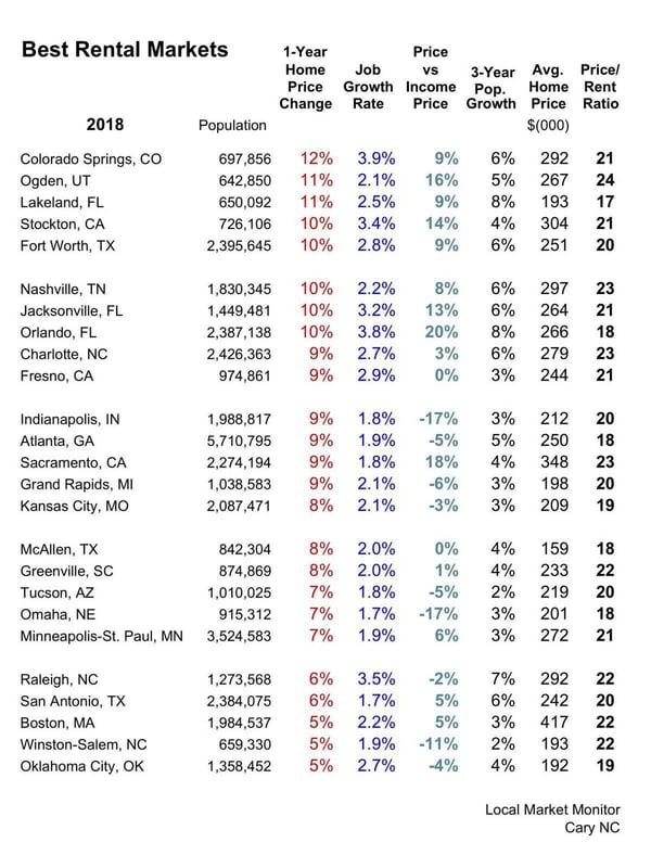 Top 25 Rental Markets